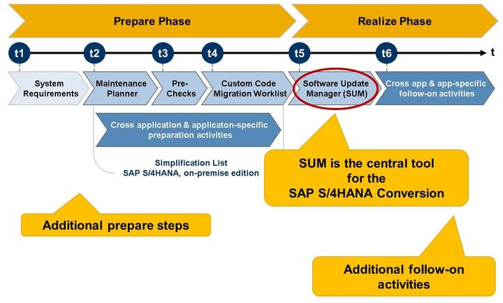 4/21/2018 SAP e-book Lesson: SAP S/4HANA Conversion - Overview Figure 15: Overview and Sequence SAP provides a process for the conversion to SAP S/4HANA, on-premise edition 1610.