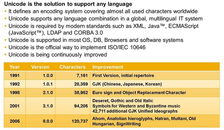 Unit 12: Unicode Conversion Figure 271: Internationalized Software with Unicode Figure 272: Unicode Code Page Comparison UTF-8 / UTF-16 UTF-8 is a code page being capable of encoding all