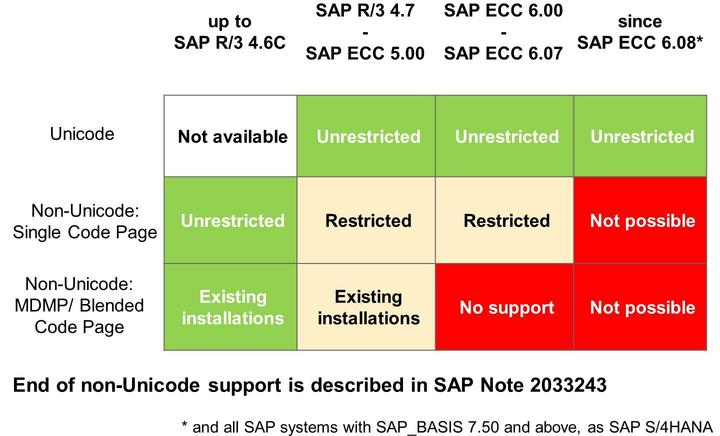 Lesson: Concept of Unicode Figure 273: End of Non-Unicode Support As of SAP NetWeaver 7.50 and ECC 6.08, only Unicode will be supported!