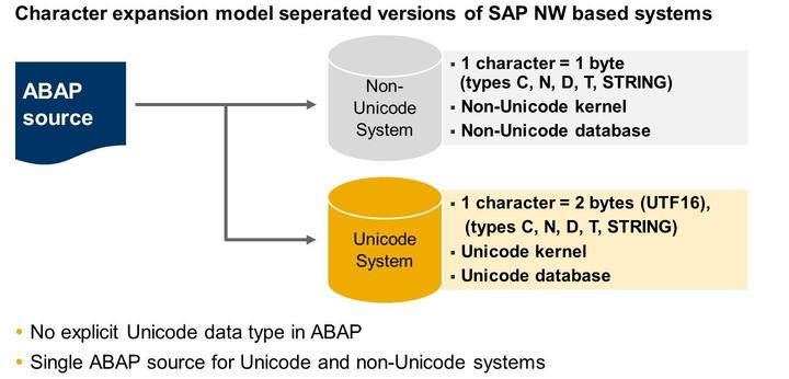 Lesson: Performing a Unicode Conversion Figure 284: ABAP Unicode Enabling Automatic conversion of character data for