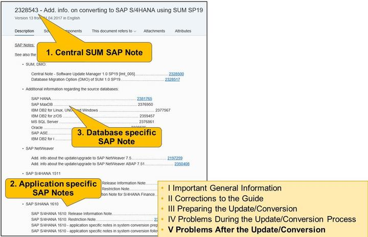 Unit 13: SUM - Manual Follow-up Activities Figure 295: Software Logistics Toolset: SAP Notes Figure 296: Steps from SAP Notes - Example: SAP Note for SAP S/4HANA Conversion The central SUM SAP Note