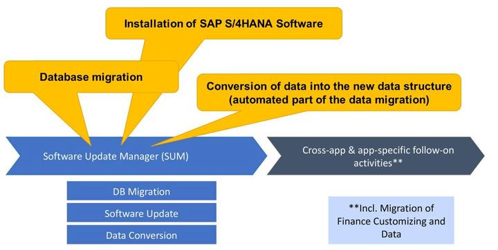 Lesson: SAP S/4HANA Conversion - Follow-on Activities Figure 305: Software Update Manager (SUM) Within the SUM-process the following steps are done in a one-step