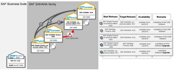 S/4HANA - Details (1/2) Figure 25: Transition paths to