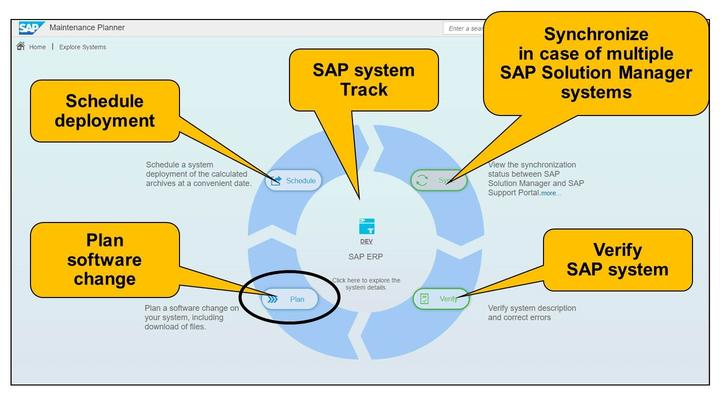 Also an complete SAP system landscape can be seleted: e.a. DEV, QAS, PRD. If there are dependencies between different SAP systems - e.g.