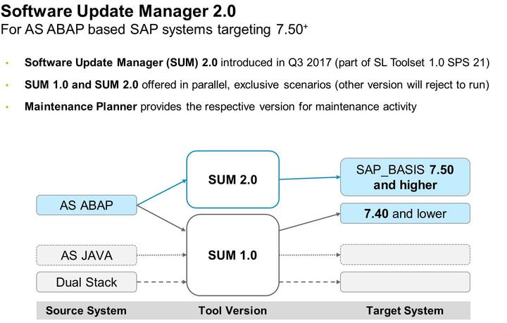 4/21/2018 SAP e-book Lesson: Performing Steps from