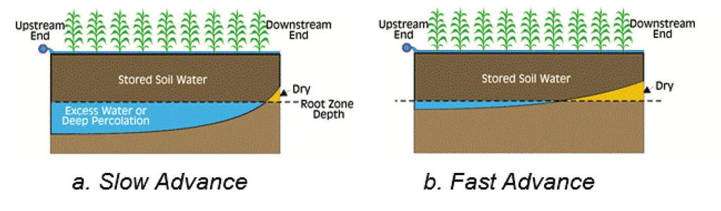 Figure K-2. Soil water infiltration pattern for furrow irrigated fields with slow (a) and fast advance (b) times.