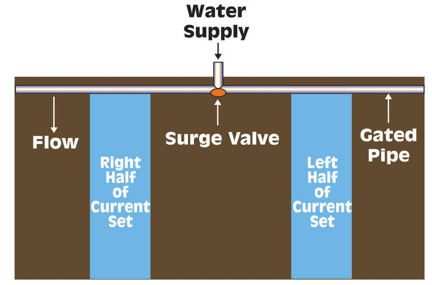 Figure K-6. Typical surge irrigation field layout. Remember that in Section C we discussed how as the length of infiltration time increased soil infiltration rate decreased.