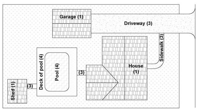 Total area of impervious cover This diagram is to assist in identifying the various items considered impervious.