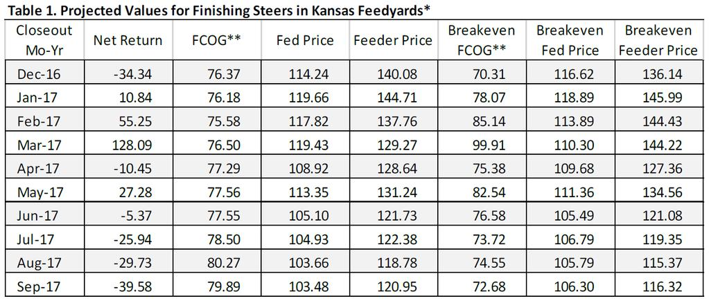 Historical and Projected Kansas Feedlot Net Returns (as of 1/12/17 ) (http://www.agmanager.