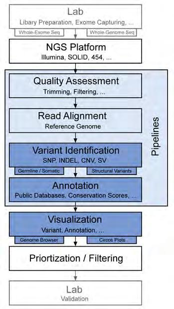 functional genomics data in the context of human diseases and integration with clinicopathological information.