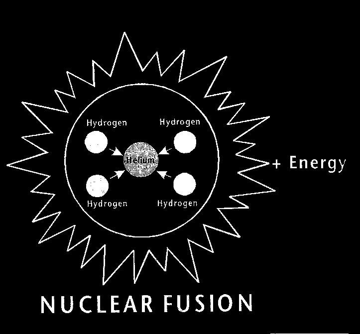 Like other stars, the sun is a big gas ball made up mostly of hydrogen and helium. The sun generates energy in its core in a process called nuclear fusion.