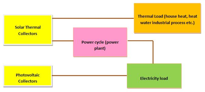2. Concentrated solar power systems Figure 2.4: Diagram of basic solar energy conversion systems.