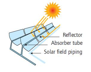2. Concentrated solar power systems collectors using mirrors, which are shaped as array parabolas to reflect the Sun's rays to the absorbing tube placed at the center of the arc of the trough, are