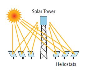 2. Concentrated solar power systems Figure 2.7: Power tower system [84]. 2.3.