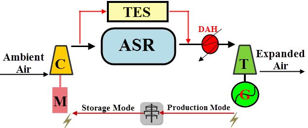 COMPRESSED AIR ENERGY STORAGE SYSTEM 32 In contrast to this approach which focuses on waste heat recovery during the discharging process, Adiabatic CAES (A-CAES) design is based on storing the heat