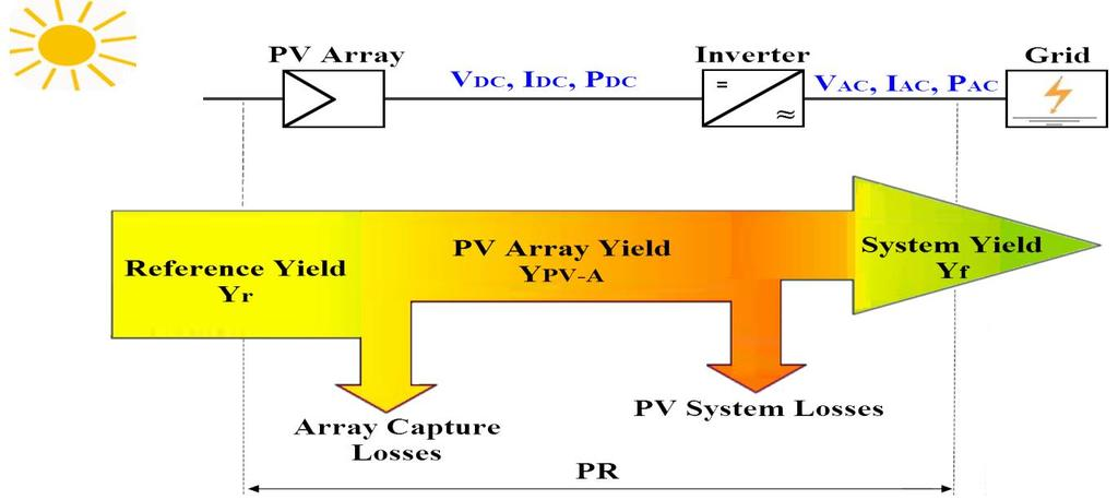 PV TECHNOLOGY 84 Generally, for the proposed system, the uncertainties could be classified into two groups as solar energy monitoring uncertainties and PV modelling uncertainties. Figure 3.