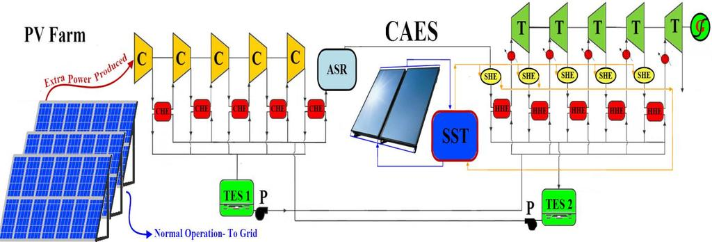 PROPOSED POWER GENERATION SYSTEMS 99 FIGURE 5.