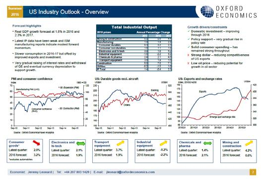 forecasts and charts across all sectors for each of the 68 countries