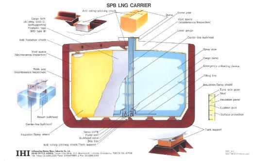 issue. Traditionally, LNG carriers sail with either full or empty tanks (with a small heel that provides continuous cooling of the cargo tanks).