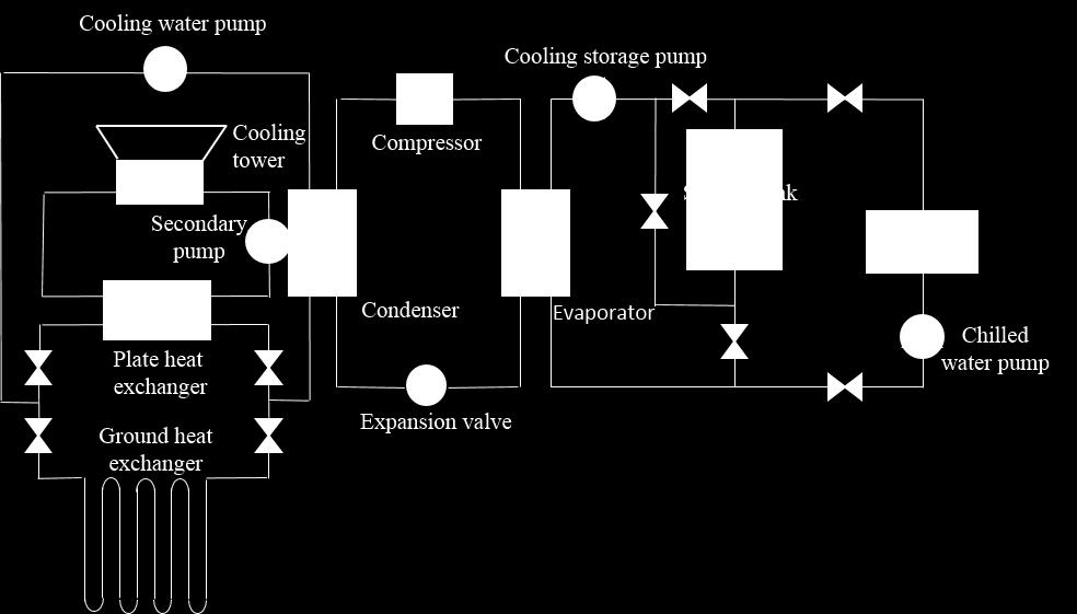 The ground heat exchangers as heat source in winter. The ground heat exchangers and phase change cooling storage tank were cold source in summer.