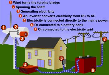 Wind Power ** Wind power does not cause air pollution, but