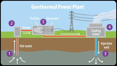 Heat from Geothermal Reservoirs