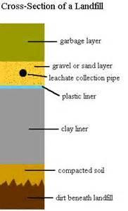 Waste: Most solid waste is dumped in landfills. Landfills are lined.