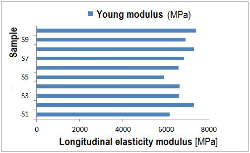 Methods and techniques for bio-system s materials behaviour analysis Leonard Gabriel MITU Fig.6.8. Longitudinal elasticity modulus variation for three layers composite samples.