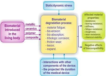 Methods and techniques for bio-system s materials behaviour analysis Leonard Gabriel MITU This process of degradation is conditioned and accompanied by the presence of complex interactions that take