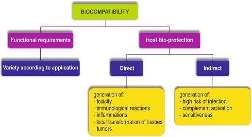 Chapter 2. Present state of research in the field of thesis Fig. 2.13. Requirements imposed to biocompatibility of materials, after [Lam.92]. 2.4.