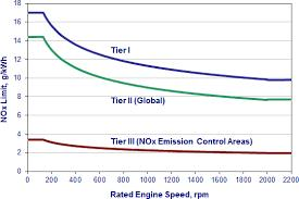NOx limits TIERR Date NOx Limit, g/kwh n is rated engine speed (rpm) n < 130 130 n 2000 n 2000 Tier I 2000 17.0 45 x n 0.2 9.
