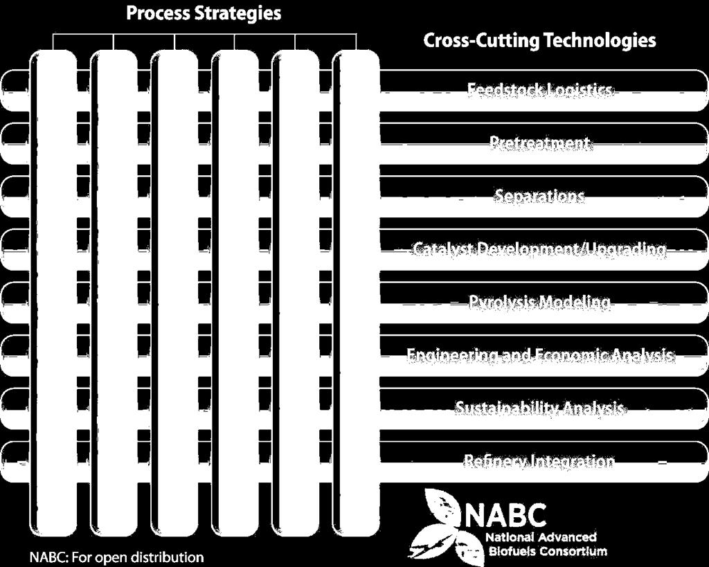 NABC Strategies and Technologies Converting