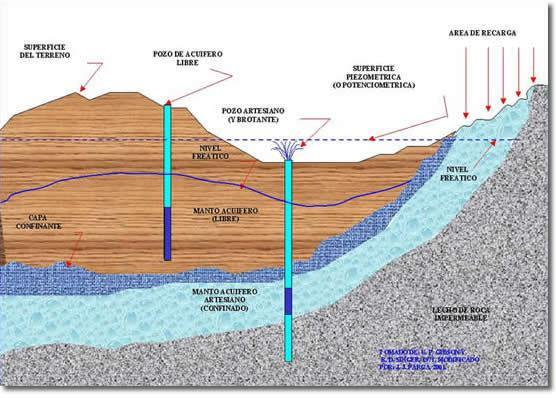 Types of layers aquifers Aquifers are supplied or recharged by water that has fallen on the surface of earth as a result of rainfall, hail or snow, and dispersed through soil, sand, gravel and