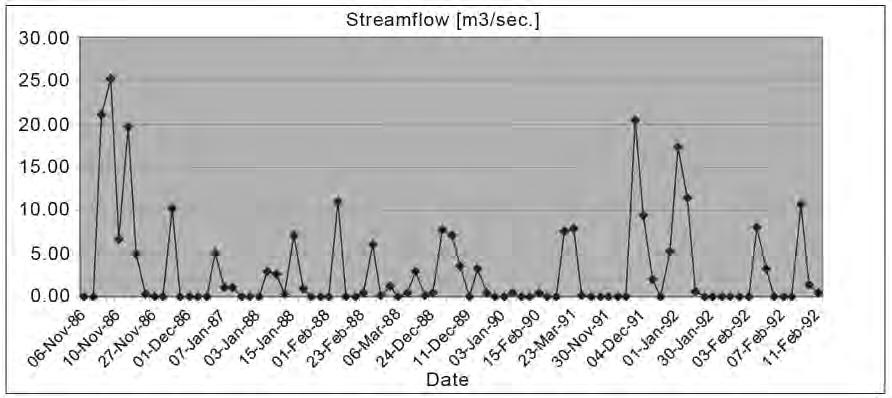 Typical available datasets for arid areas of Jordan are limited to daily rainfall, temperature, and in some cases streamflow records.