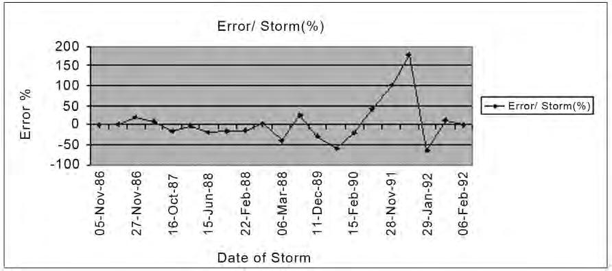 96 Figure 9. Percent error of storm events simulation. Table 2. IHACRES parameters c 0.0042 τ 4.7 w(const) f 0.03 αq -0.11 β 0.