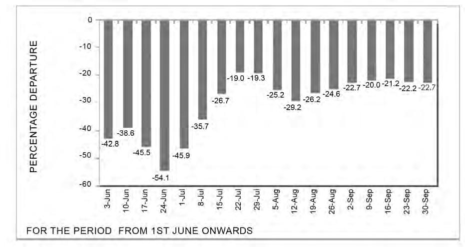 17 Figure 3. Week-by-week cumulative deviation of the main season rainfall 2009 (India).