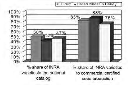 This progress is mainly due to INRA efforts in upgrading cereal production in term of variety improvement, adapted to climate conditions of the country. Fig. 4.