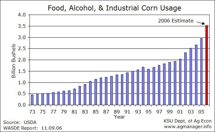 the U.S. As of late January, corn in Iowa for March delivery was about $4 per bushel or more.