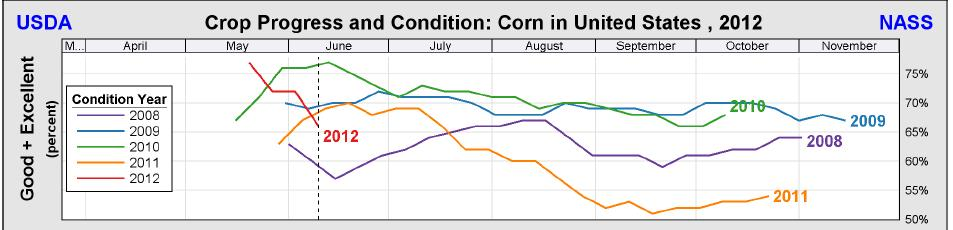 Central US, month of June, should rank as the #1 driest since