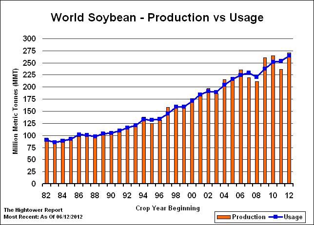 2012-13 World Soybean Production = 271.