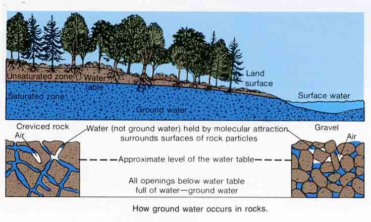 What Is Groundwater? Water infiltrates and collects underground, and is held in an upper unsaturated zone and a lower saturated ( groundwater ) zone (Figure 2).