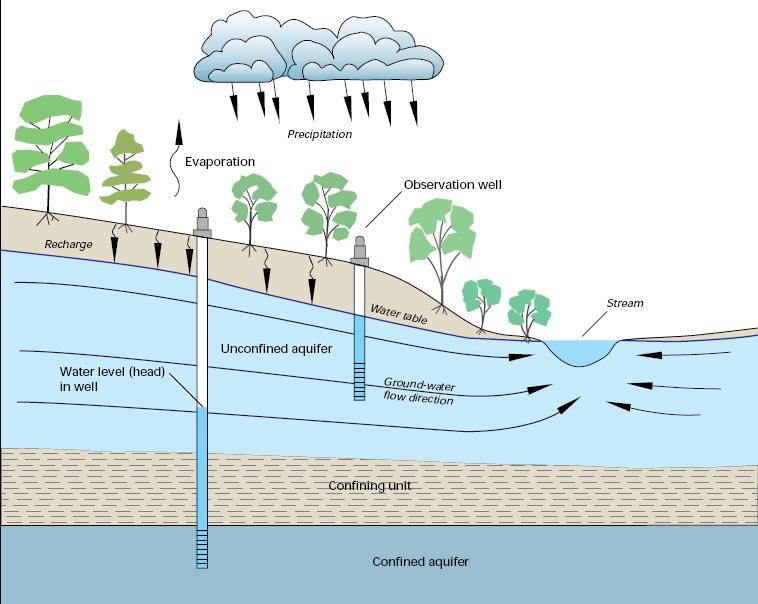 The amount of available groundwater depends on porosity and permeability. Groundwater moves through the open pore spaces between sediment grains.