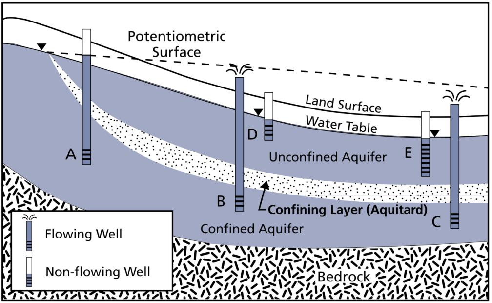 General Groundwater Concepts Figure 4: Types of aquifers showing groundwater levels in wells in unconfined (or water table), and confined.