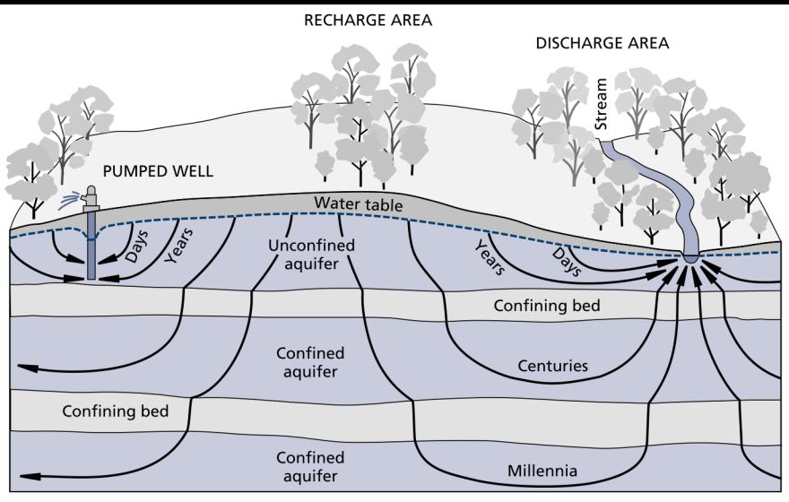 Groundwater Recharge Natural recharge generally occurs in permeable soils, sediments and fractured bedrock during periods when precipitation exceeds evapotranspiration or when streams are flowing.