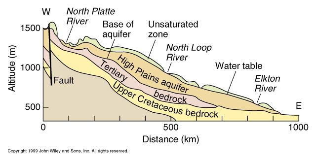 The High Plains aquifer is an example of an unconfined aquifer. A.