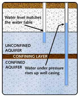 Aquifer QUIZ! What is this Water Table level called? a) Unsaturated What zone is zone this? b) Saturated What zoneis this?