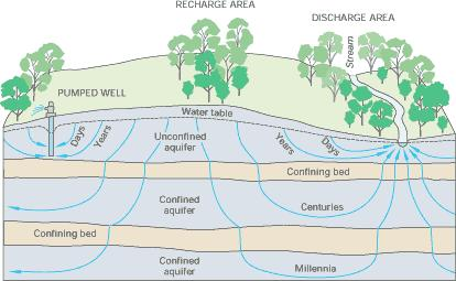 Groundwater and