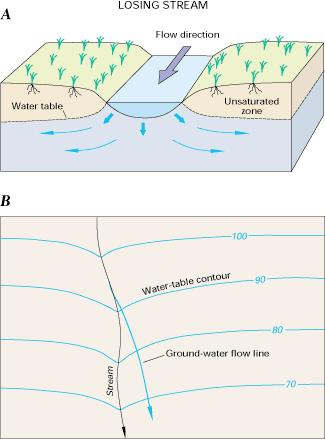 Interactions: Losing streams Losing streams streams that lose water to the groundwater system Contour plot of a losing stream can