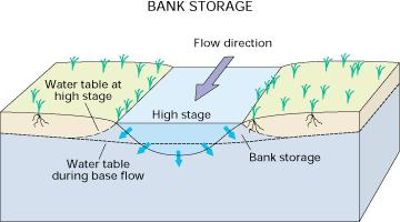 Groundwater-surface water interactions Influence of increased surface water flow on groundwater
