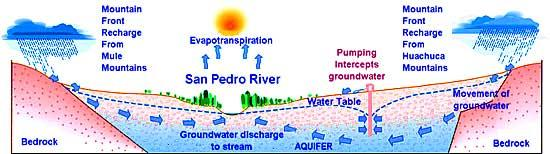 recharges river Today: increased